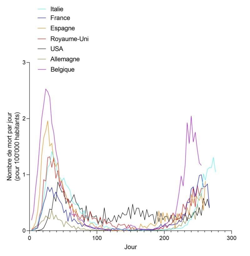 Le coronavirus COVID-19 - Infos, évolution et conséquences - Page 40 Per_1029