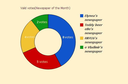 Newspaper of the Month/Year archive. Newspa13