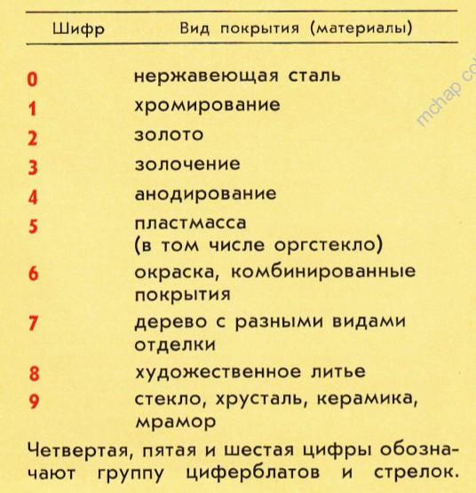 Les montres soviétiques en or  Cat_7010