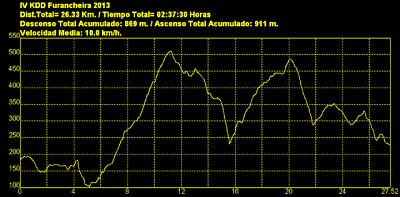 IV Kedada MTB Furancheira SAN MARTIÑO (17/11/´13) 40010