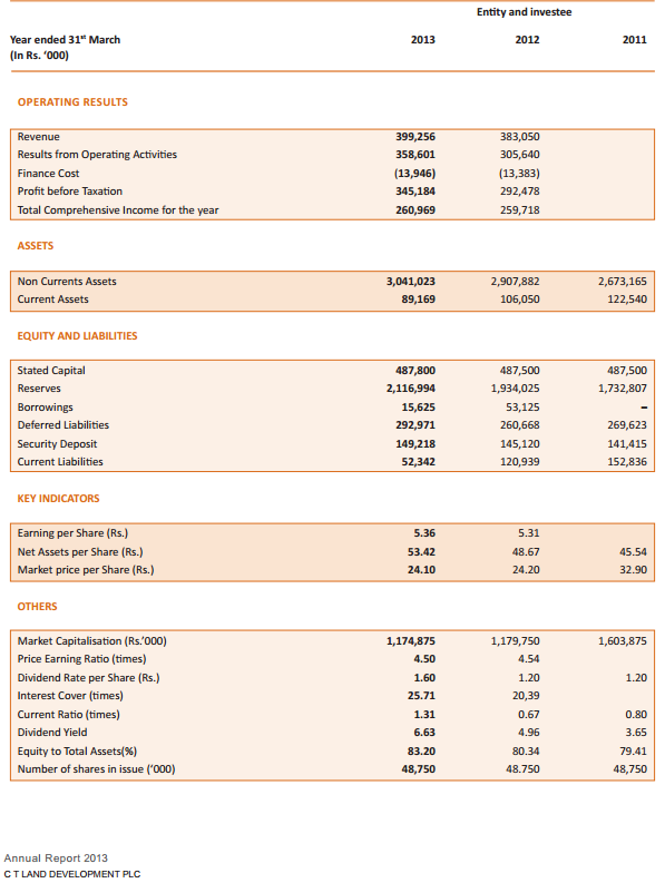 Which stock has given the best dividend yield so far in 2013? - Page 2 Ctld10