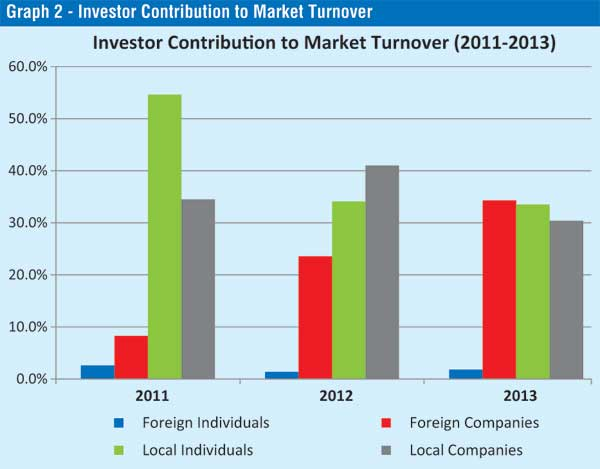 Colombo stock market remains an attractive avenue for investment Graph-11