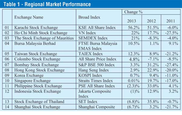 Colombo stock market remains an attractive avenue for investment Table-10