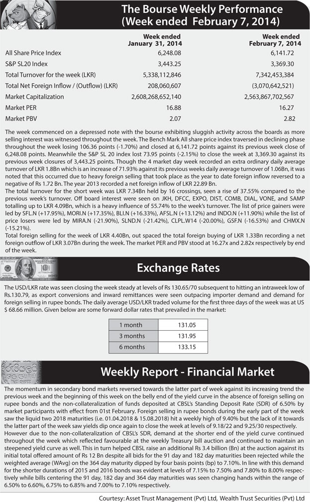 Net foreign outflow brings in bearish sentiment Z_p-5220