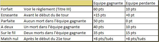 TITRE II : Décompte des points en phase de poules et phases finales Poules10