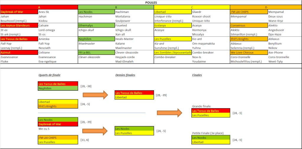 Le tableau du tournoi : Poules & Phases finales Tourno79