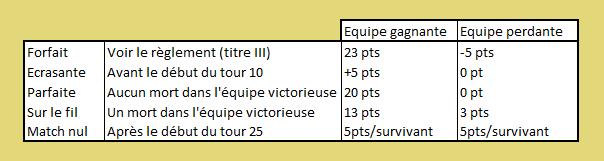 TITRE II : Décompte des points en phase de poules et phases finales Tourno80