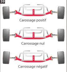 Carrossage Carros10