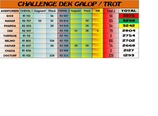 Challenge Galop Trot : résultats et classements de Janvier 2014 2714