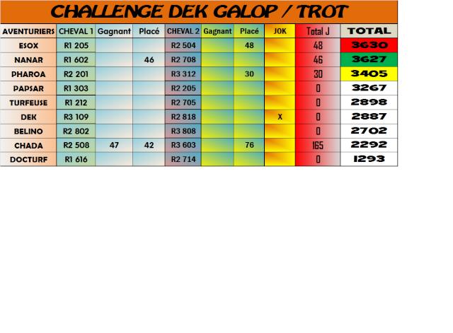 Challenge Galop Trot : résultats et classements de Janvier 2014 3015