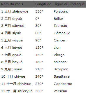 Le Calendrier Chinois Cc210