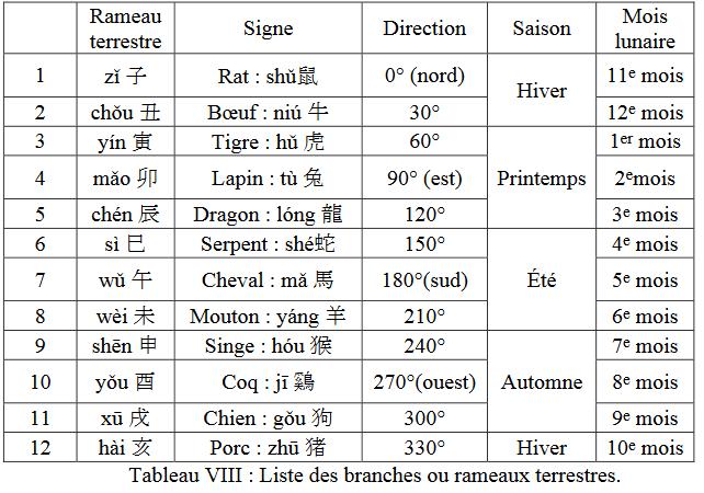 Le Calendrier Chinois Cc410