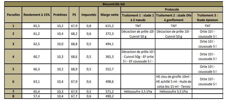 les macerations de plantes autoproduites Biocon10