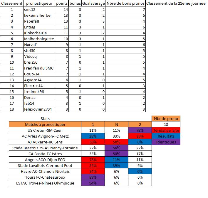 [Les Pronos de Fred 2013-2014]21eme journée - Page 2 Classe34