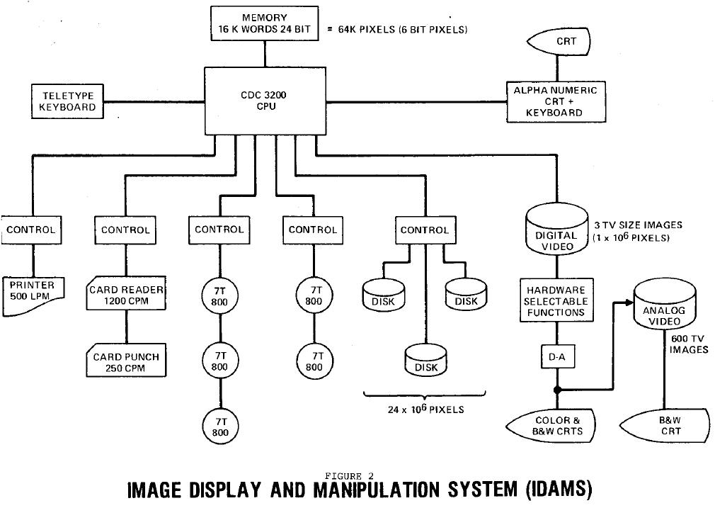 Early Digital Image Processing  Idamss10