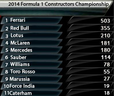 DLRTGT1 CAMPEON MUNDIAL Temporada F1 2013-2014 Bandi143