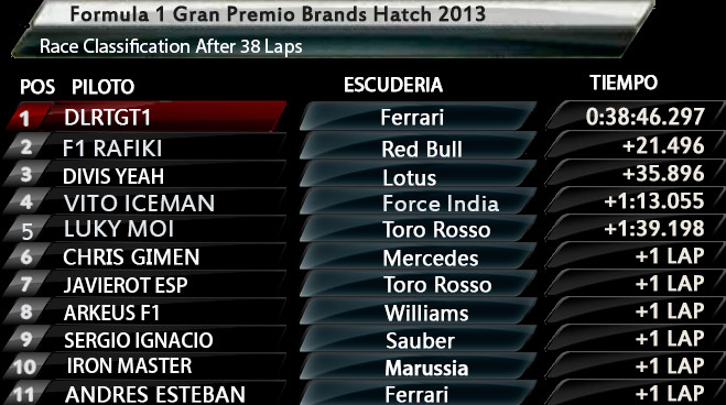 Resultados 2 Carrera Pretemporada GP Brands hatch 2013 Bandic13