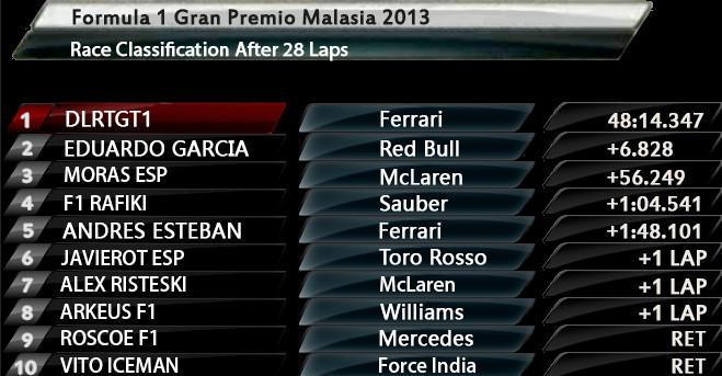 Resultados 2ª Carrera Temporada 2013-2014 Gp Malasia Bandic36