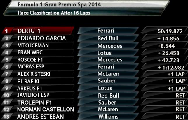 Resultados 11ª Carrera Temporada 2013 -2014 Gp Spa Bandic90