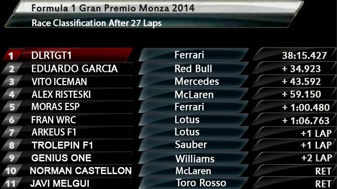 Resultados 12ª Carrera Temporada 2013 -2014 Gp Monza Bandic94