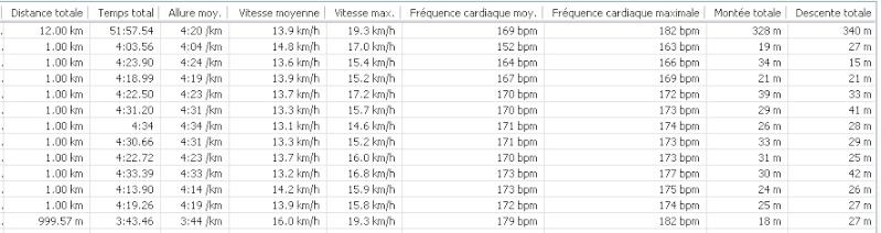 ThierryB ---)10 km Angoulème 29 mars 2014 !! - Page 3 12km_m10