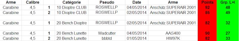 """Concours permanent bimestriel """"groupement & 100pts"""" sur cible CC A4 : Mai Juin 2014 1g21"""