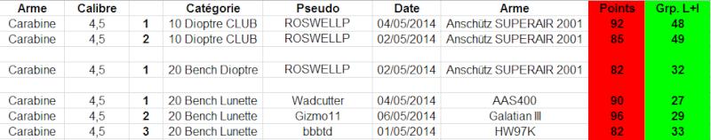 """Concours permanent bimestriel """"groupement & 100pts"""" sur cible CC A4 : Mai Juin 2014 - Page 2 1g23"""