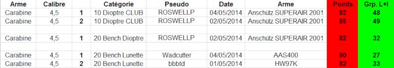 """Concours permanent bimestriel """"groupement & 100pts"""" sur cible CC A4 : Mai Juin 2014 1p18"""