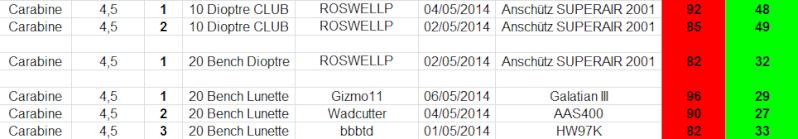 """Concours permanent bimestriel """"groupement & 100pts"""" sur cible CC A4 : Mai Juin 2014 - Page 2 1p19"""