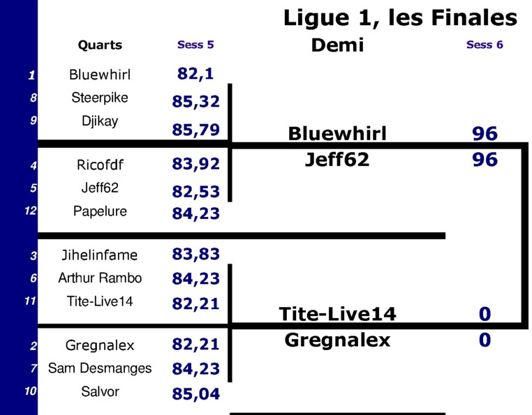 Saison 5 MOM Championnat Ligue110