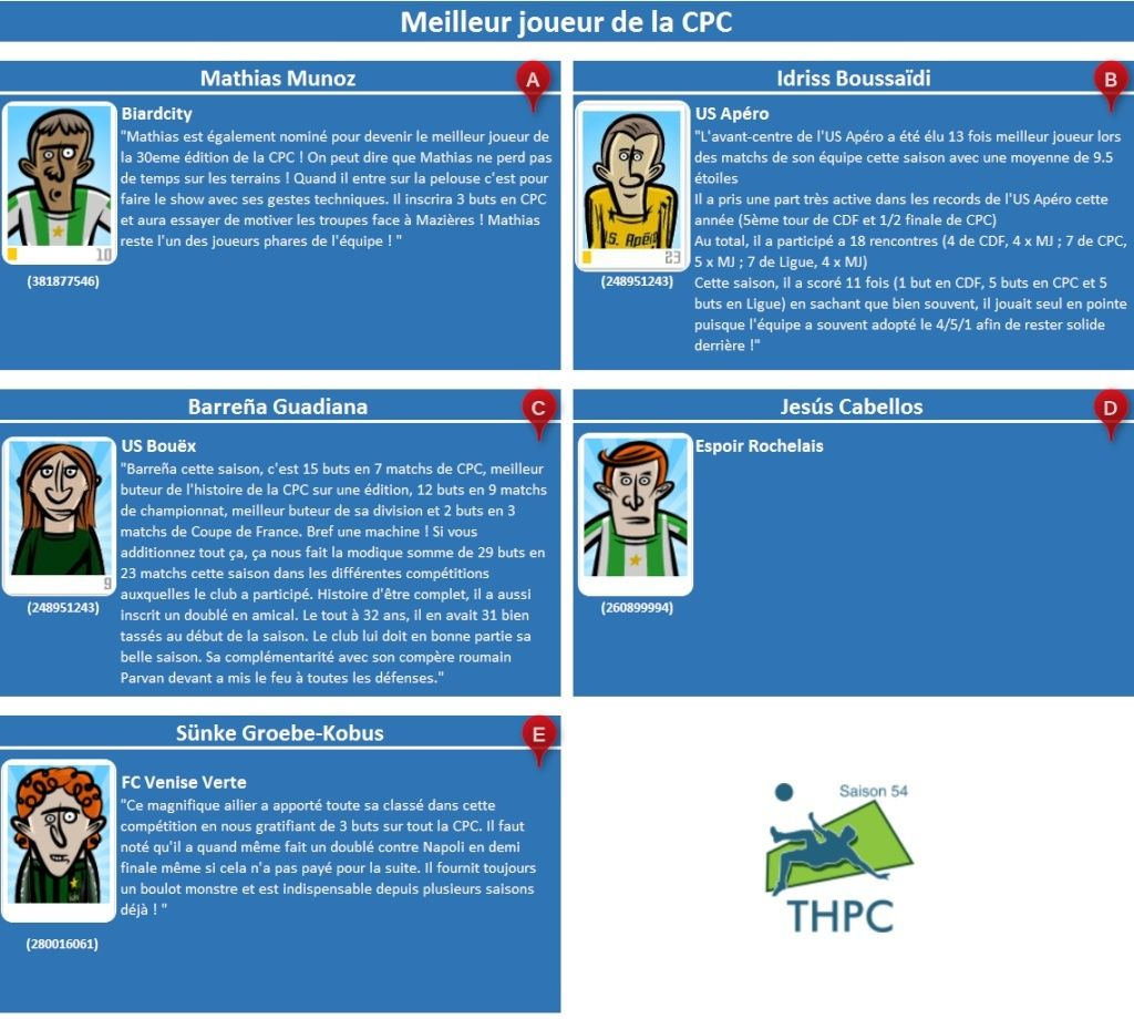 THPC [Saison 54] : Meilleur Joueur de la CPC 06_mei12