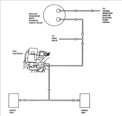 Truc trouble 4x4 Ford 1999-2005 Hub locking  solenoid 2014-034