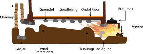 Chauffage au bois par le sol (Ondol) : Ondol10