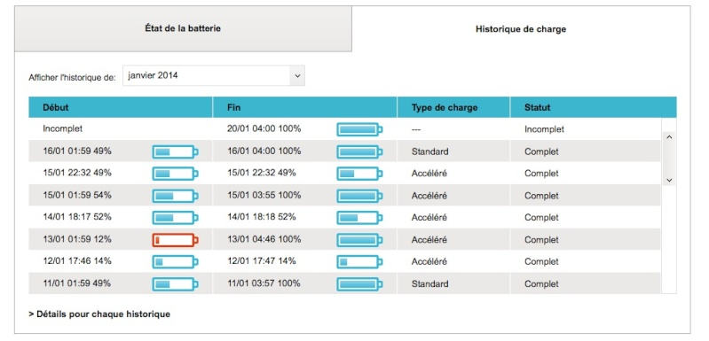 My Z E online : charge accélérée ou standard ? Captur12