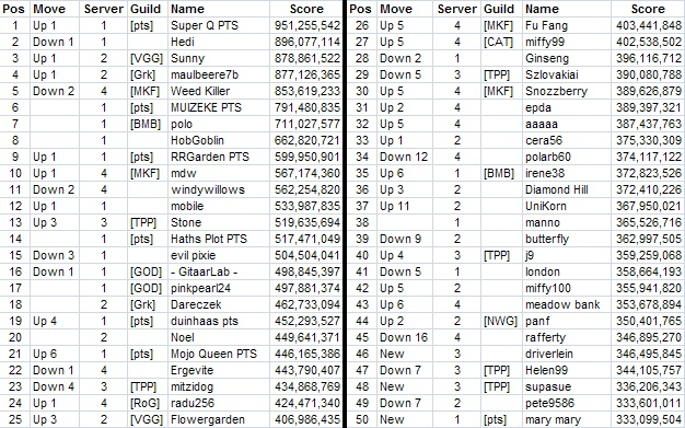 Top 50 across all servers - Page 2 14042212