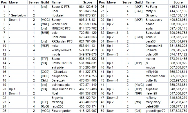 Top 50 across all servers - Page 2 Top_5010