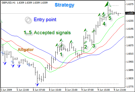 Forex fractal strategy first came on to the forefront thanks to the efforts of Bill Williams who had a number of indicators as a part of his overall trading system, one of which was the Fractal Technical Indicator.