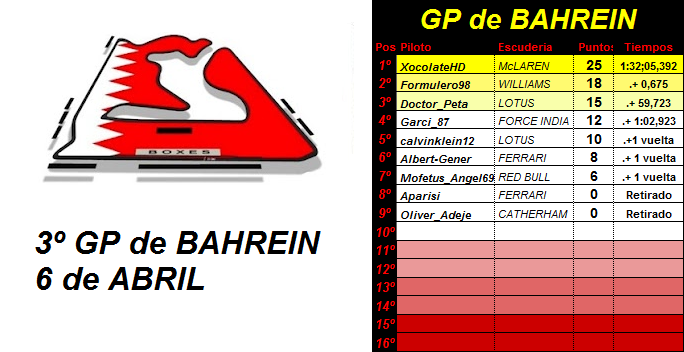 3- GP de BAHREIN