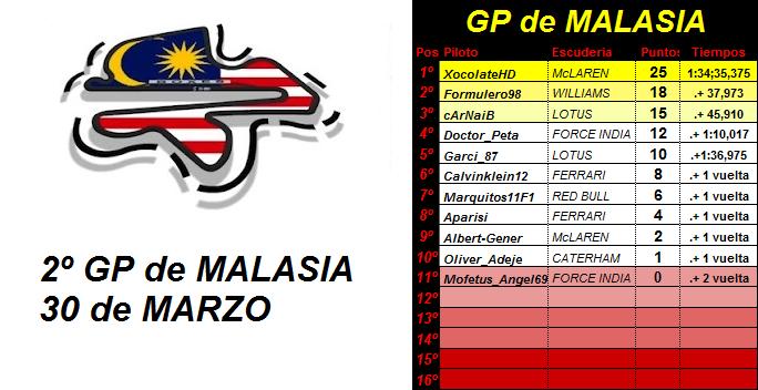 2- GP de MALASIA