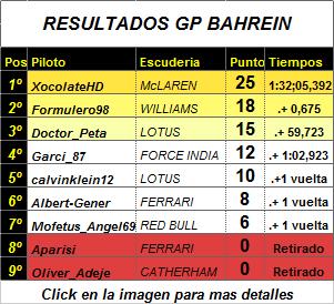 Resultado y crónicas GP Bahrein Result19