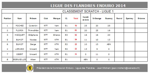 classement ligue des Flandre Image10