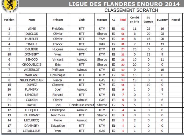 classement ligue des Flandre Image_10