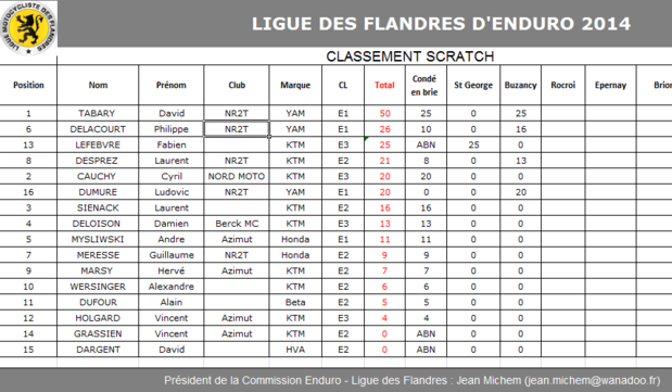 classement ligue des Flandre Ligue_10