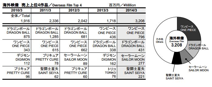 Zahlen von TOEI Animation Filmeo10