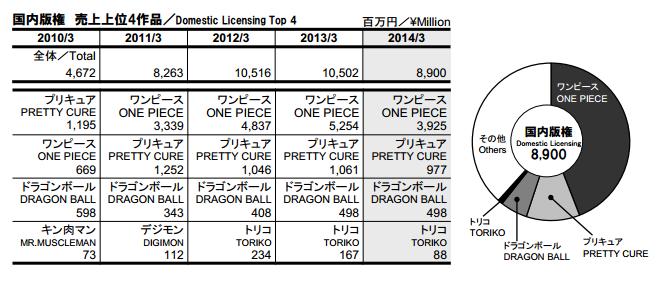 Zahlen von TOEI Animation Japan11