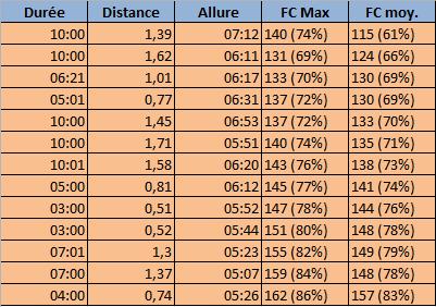 Ralita ---) Préparation semi-marathon de la Brière S_1h3011