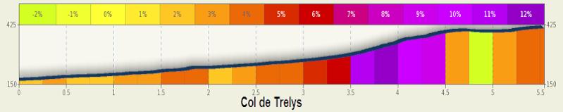 altimetria 2016 COL DE TRELYS » 46th Etoile de Bessèges (2.1) - 3a tappa » Bessèges › Bessèges (152 km)