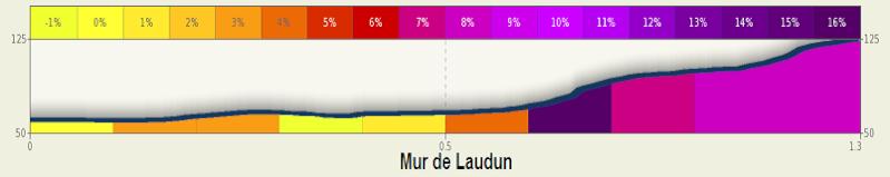 altimetria 2016 » MUR DE LAUDUN 46th Etoile de Bessèges (2.1) - 4a tappa » Tavel › Laudun (148 km)