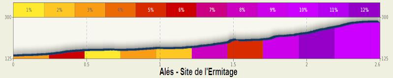 altimetria 2016 Site de l'Ermitage » 46th Etoile de Bessèges (2.1) - 5a tappa » Alès › Alès (ITT) (12 km)