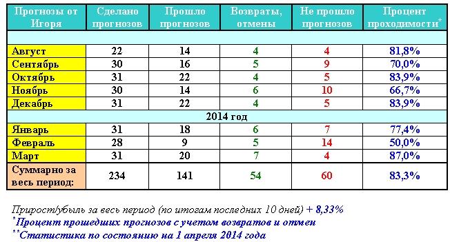 Статистика прогнозов Сергея за весь период и по месяцам Ndundd10
